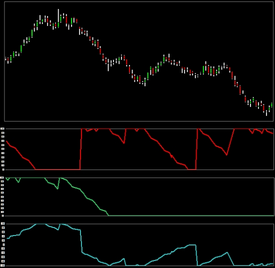 Aroon Up and Down indicator plus oscillator in a chart