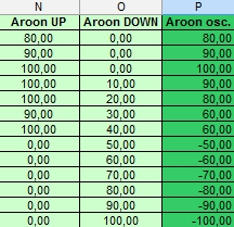 Aroon indicator - Up and Down and Aroon oscillator values