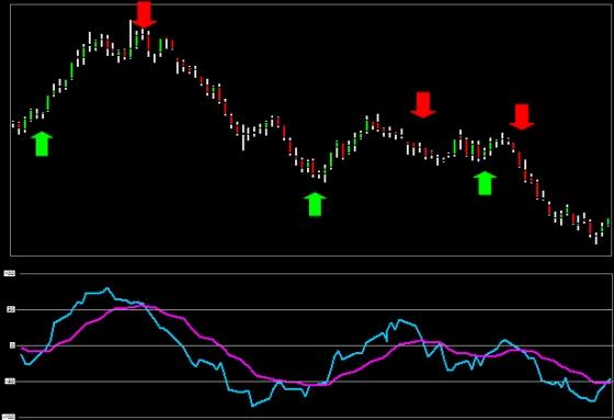 Momentum signals trading